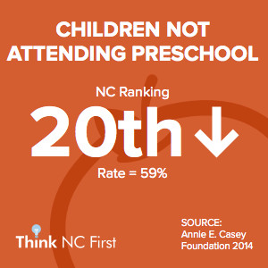 NC Ranks 20th for Children Not Attending Preschool