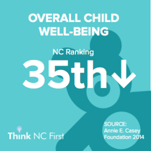 NC Ranks 35th for Overall Child Well-Being