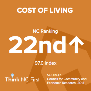 NC Ranks 22nd for Cost of Living