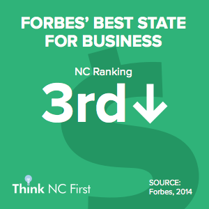 NC Ranks 3rd for Top Business Climate