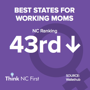 NC Ranks 43rd for Best States for Working Moms