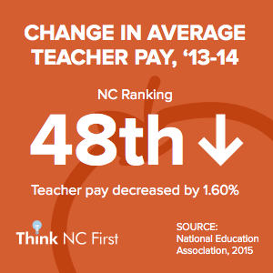 NC Ranks 48th in Change in Average Teacher Pay, 13-14