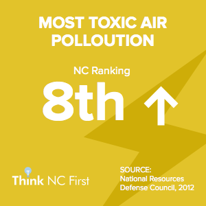 NC Ranks 8th for Most Toxic Air Pollution