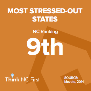 NC Ranks 9th for Most Stressed-Out States