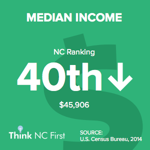 NC Ranks 40th in Median Income