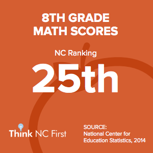 NC Ranks 25th for 8th Grade Math Scores