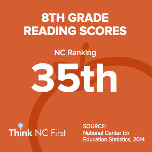 NC Ranks 35th in 8th Grade Reading Scores
