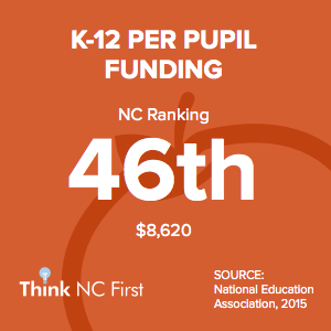 NC Ranks 46th in K-12 Pupil Funding