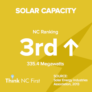 NC Ranks 3rd in Solar Capacity