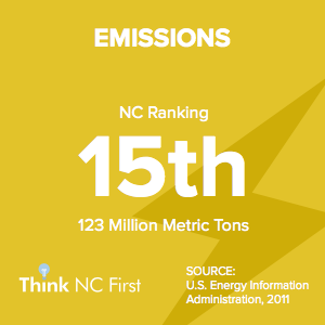 NC Ranks 15th in Emissions