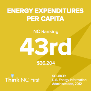 NC Ranks 43rd in Energy Expenditures per Capita