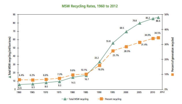 MSW Graph recyling rate EPA
