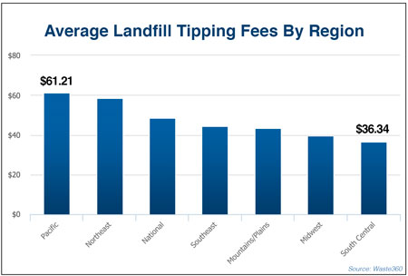 average landfill tip fees by region