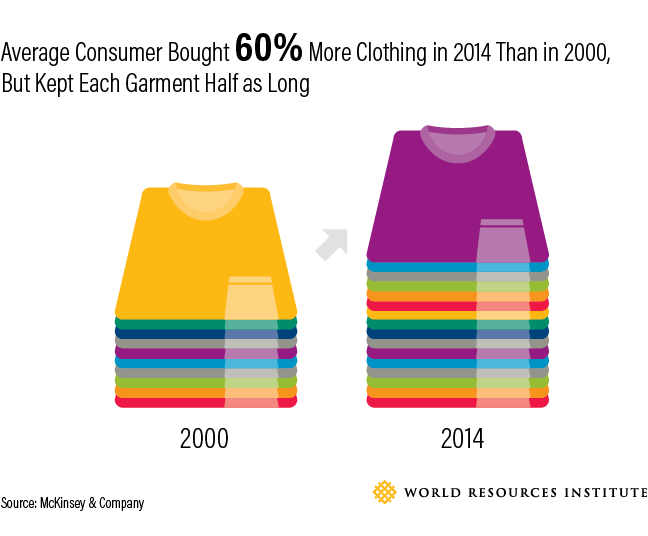 The Apparel Industry's Environmental Impact in Six Graphics