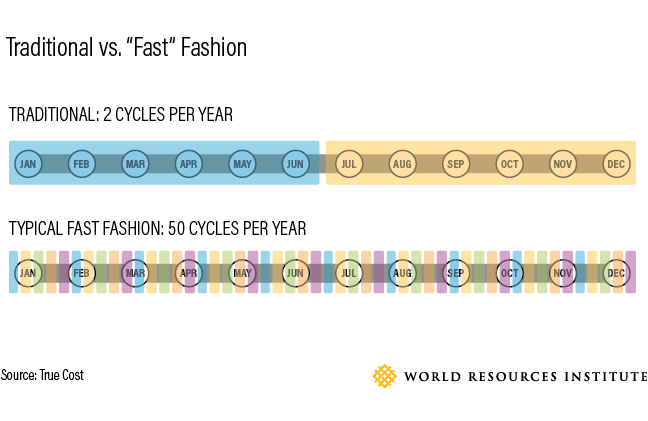 apparel, environment, impact, fast fashion, world resources institute, planet aid