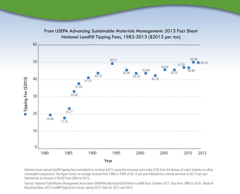 Landfills, EPA, tipping fees