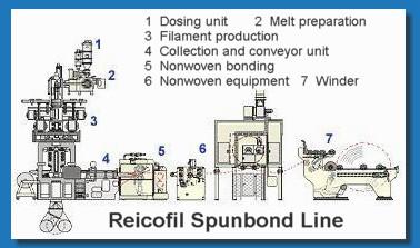 Reicofil Spunbound Line