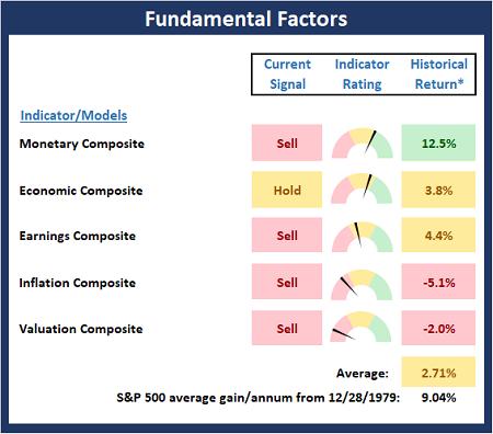 Fundamental Factor Models