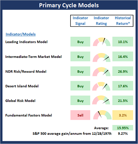 Primary Market Models