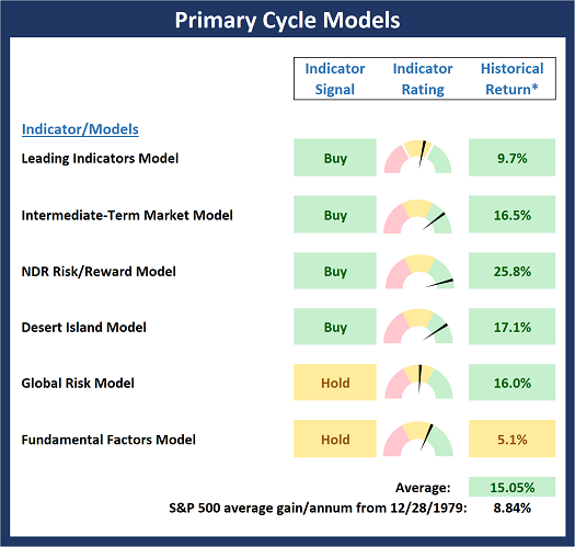 Primary Cycle board