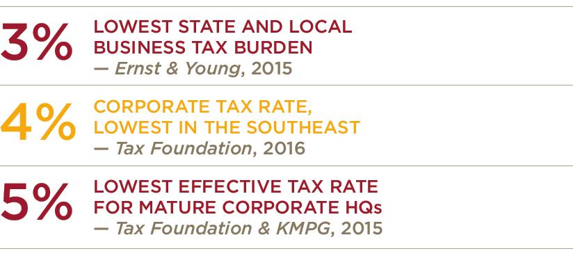 Wake Gov Tax Rates Infographic