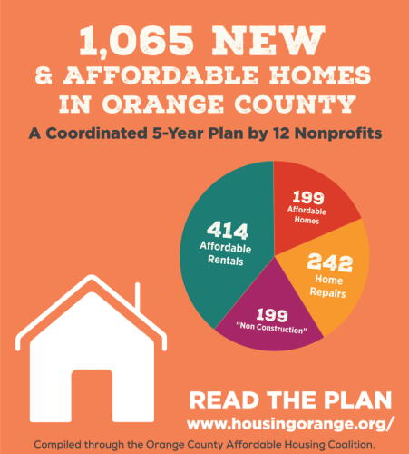 1065 NEW AFFORDABLE HOUSING UNITS